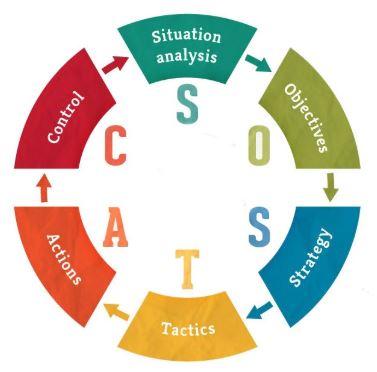 Sostac marketing model infographic